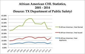CHL Statistics for African Americans, 2001 - 2014